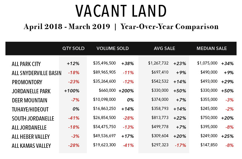 Market Update for Land Sale in the Park City area