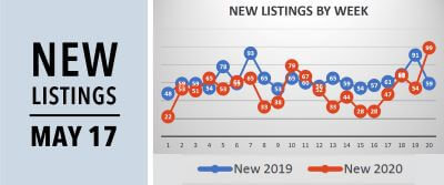 New Real Estate Listings Report