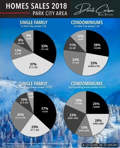 Park City Home and Condos Sales Pie Chart for 2018