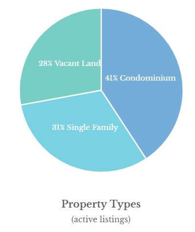 Park City Real Estate Stats