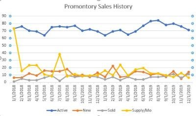 Promontory Sales History Chart